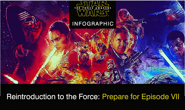 A Reintroduction to the Force: Episode VII
