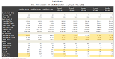SPX Short Options Straddle Trade Metrics - 80 DTE - Risk:Reward Exits