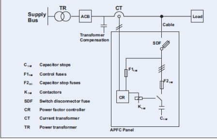 instalasi dan troubleshooting panel kapasitor bank sentra daya abadi rh sentradayaabadi01 blogspot com circuit diagram capacitor bank wiring diagram panel kapasitor bank