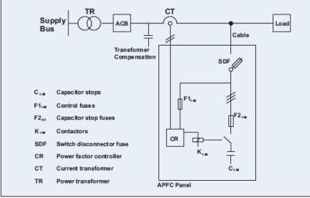 Wiring diagram panel kapasitor free download wiring diagrams instalasi dan troubleshooting panel kapasitor bank sentra daya abadi wiring diagram panel kapasitor 14 at bus bar wiring diagram asfbconference2016 Images