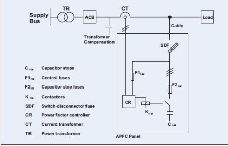 Instalasi dan troubleshooting panel kapasitor bank sentra daya abadi asfbconference2016 Choice Image