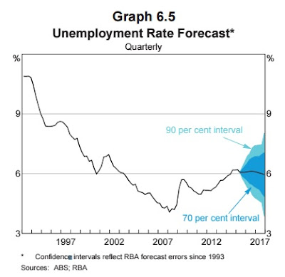 Unemployment rate forecast