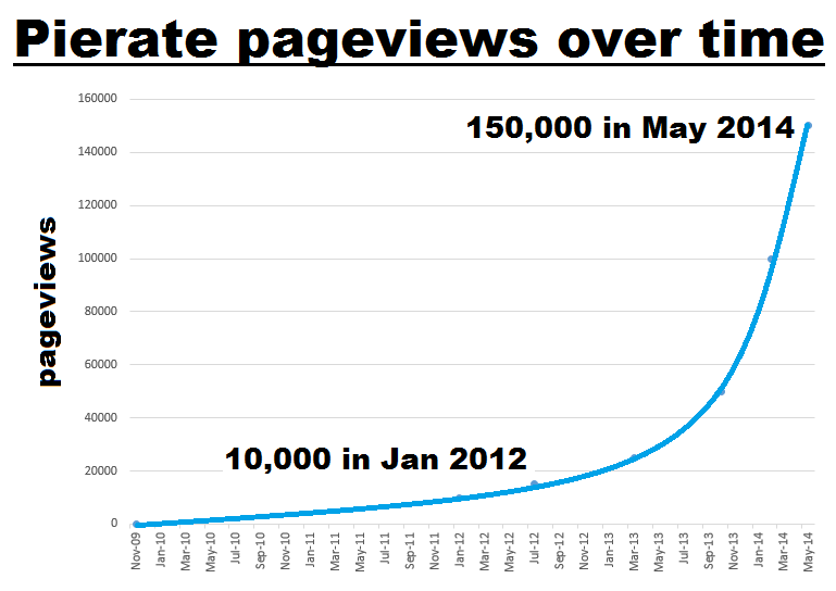 Pierate Pie Review Pageviews