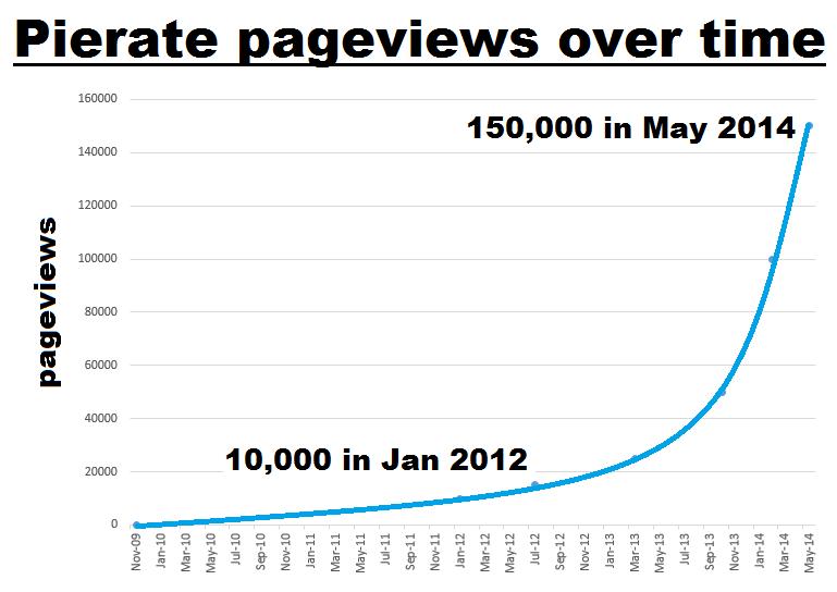 Pierate Pie Review Pageviews