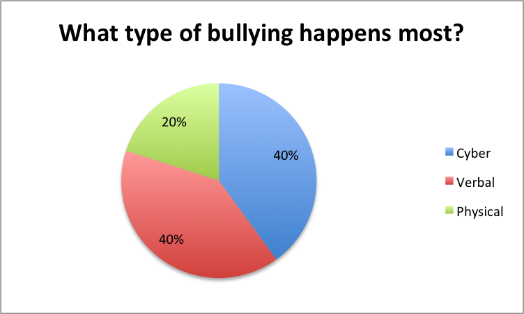 Media Audiences Bullying Questionnaire