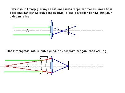 FISIKA SMAN 16 JAKARTA: ALAT-ALAT OPTIK MATA