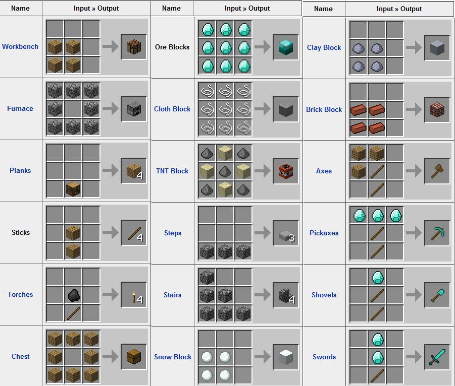 En las herramientas el diamante y la madera se puede cambiar por