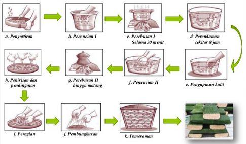 Langkah-langkah Cara Pembuatan Tempe Kedelai beserta Gambarnya