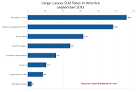 U.S. September 2012 large luxury SUV sales chart