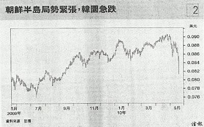 韓圜 2009.5 - 2010.5