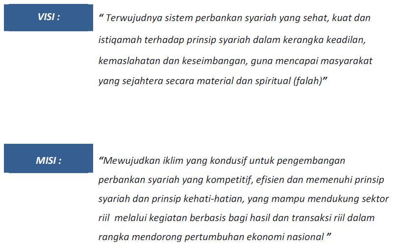 VISI dan MISI Bank Syariah Indonesia