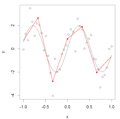 Estimating continuous piecewise linear regression