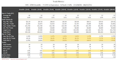 SPX Short Options Straddle Trade Metrics - 73 DTE - IV Rank > 50 - Risk:Reward 45% Exits