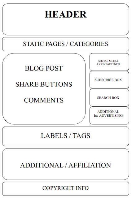 ideal blog layout