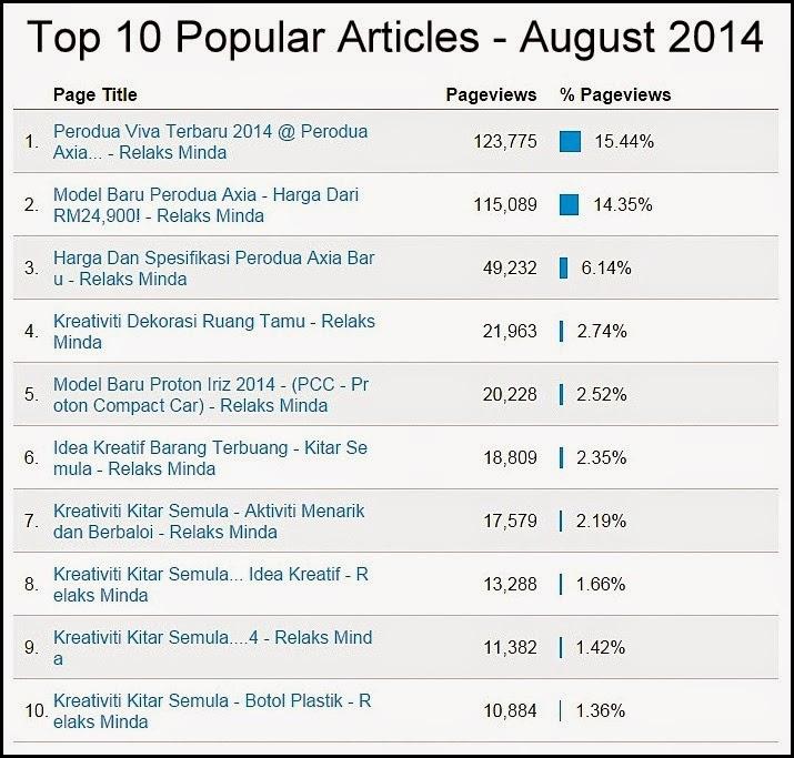 Ogos 2014 - Blog Relaks Minda Report - Popular Post