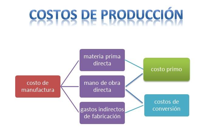 costos de produccion en la empresa: