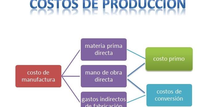 Costos de producci n clasificaci n de los costos seg n for Costo del 2 piano