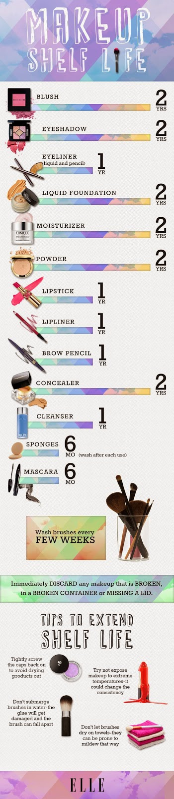 makeup shelf life chart