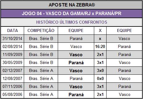 LOTECA 614 - JOGO 04 - VASCO x PARANÁ