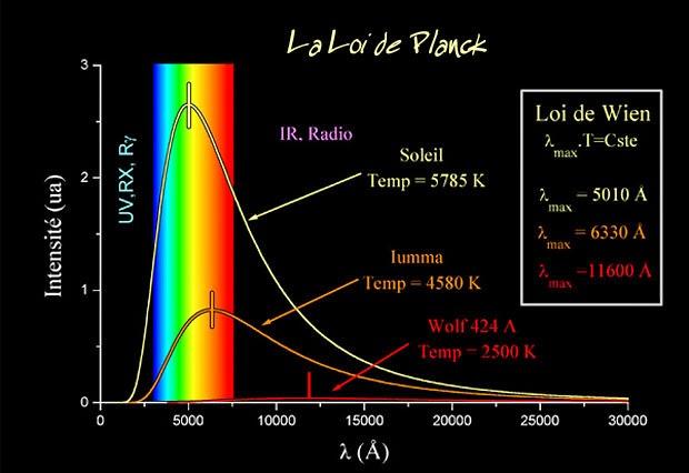Contrôles avec corrigé  Mécanique quantique  smp et smc  s4