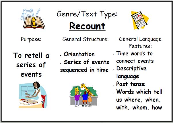 5 Contoh Recount Text Singkat Bahasa Inggris Dan Arti Komplit