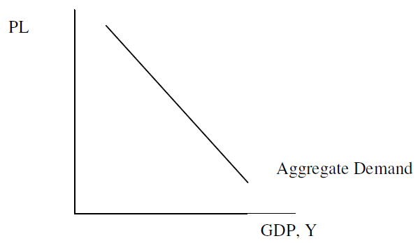 supply and demand and stationary aggregate Ch 33 aggregate demand and aggregate supply introduction typically, increases in the labor force, increases in the.