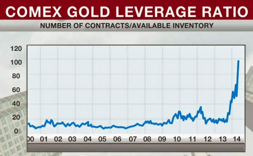 Physical Gold Shortage Goes Mainstream