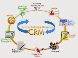 Apa Itu CRM dan Apakah Manfaatnya?