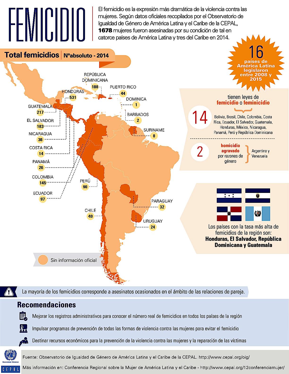 El salvador tiene el primer lugar guatemala el tercero honduraslel s ptimo colombia el d cimo