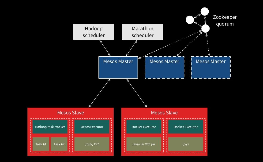 One Jar To Rule Them All: Apache Mesos + Marathon and Java EE