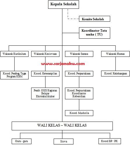 Contoh Struktur Organisasi Sekolah Dasar SMP SMA SMK dan Tugasnya