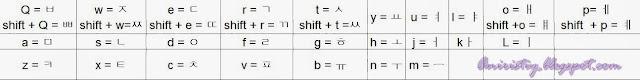 urutan huruf hangul di keyboard QWERTY