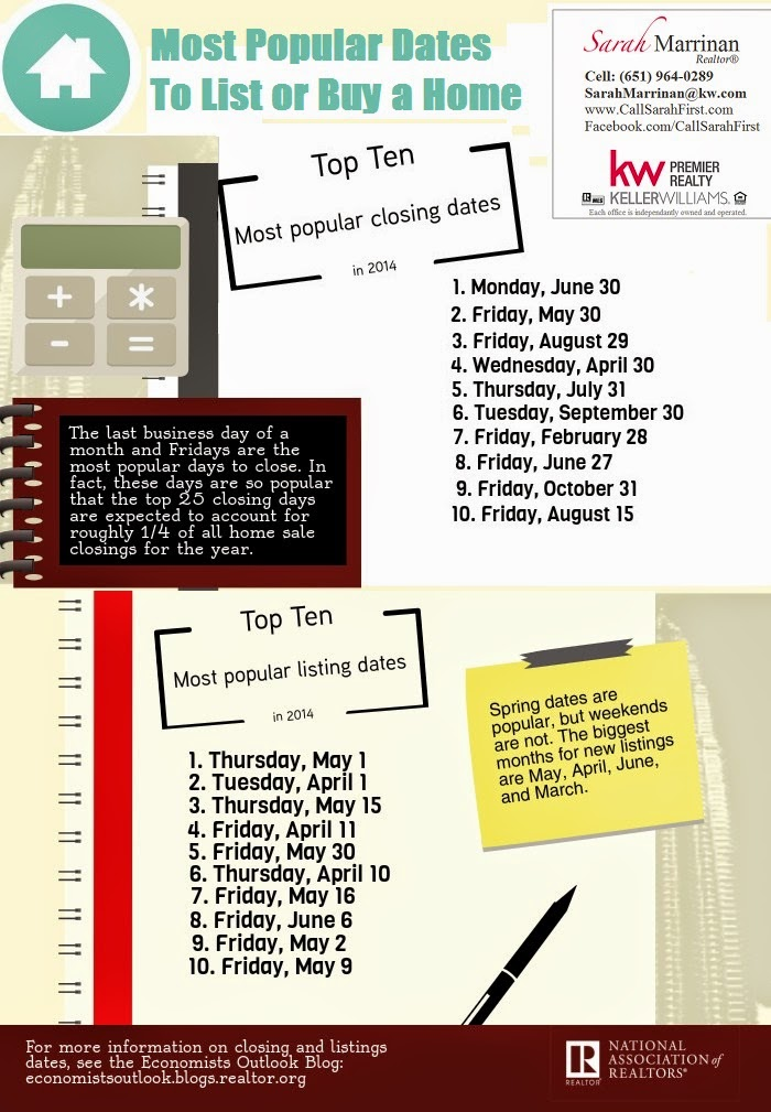 Most Popular Dates to List or Buy a Home