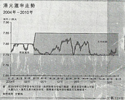 港元匯率走勢 2004年 - 2010年