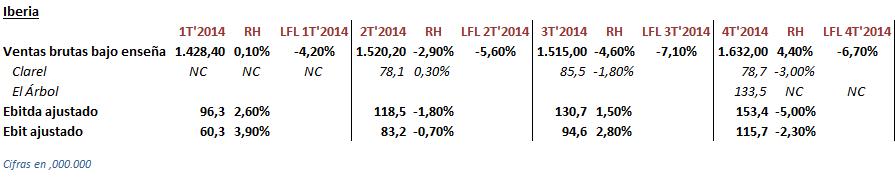evolución de ventas y ebitda en DIA Iberia 2014