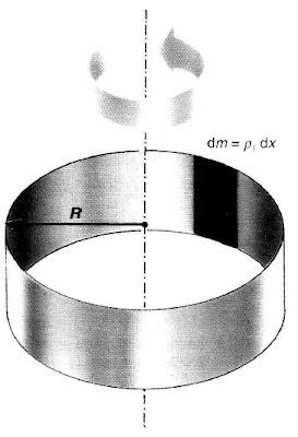 momento de inercia de un anillo de masa m y radio R