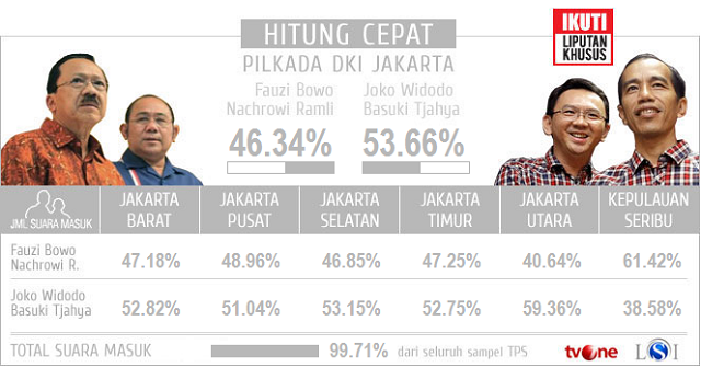 Hasil Quick Count Pilkada DKI Jakarta 2012