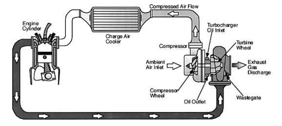 Working Of Turbocharger