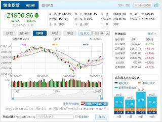中国株コバンザメ投資 香港ハンセン指数20130725
