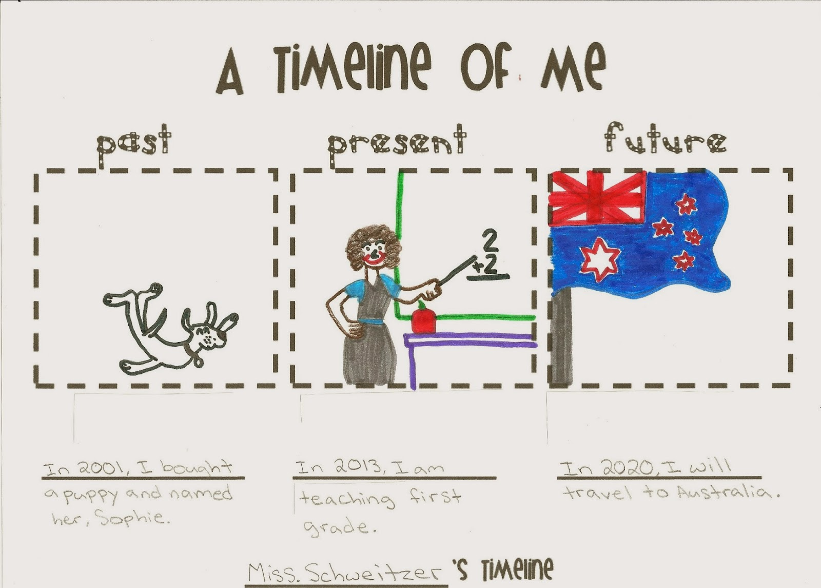 elizabeth mary a timeline about me