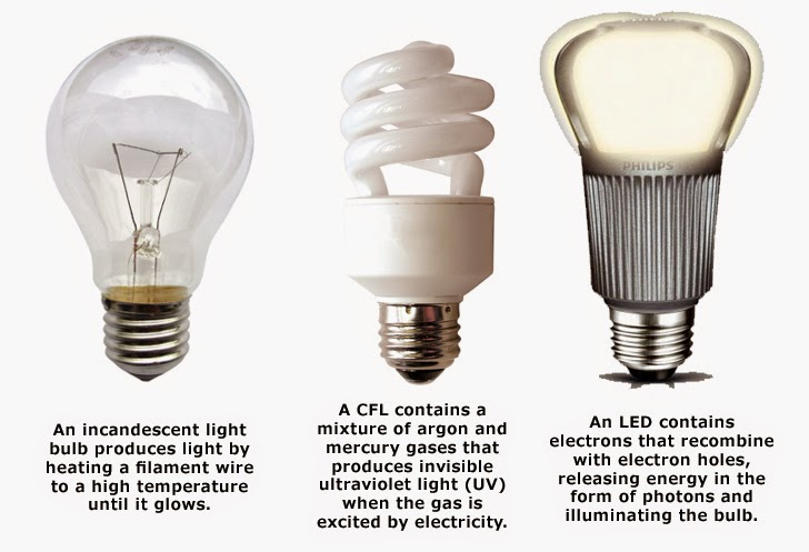 Cherry LED Blog: Why LED Light Bulbs Are Better Than Other ...