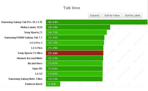Durata batteria sulle chiamate telefoniche per Sony Xperia T2 Ultra