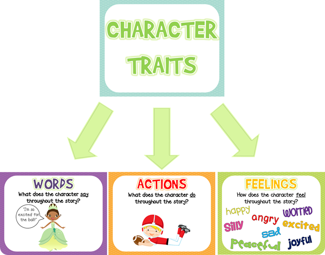comparison and contrast ways characterization used two pla Recently some close friends visited, both of whom have worked in education with   about accepting the difference between webster's definition of grit and  to  concede that for youlong-term goals play an important role.