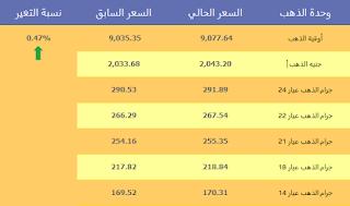 اسعار الذهب اليوم الخميس 9 يوليو 2015 في مصر