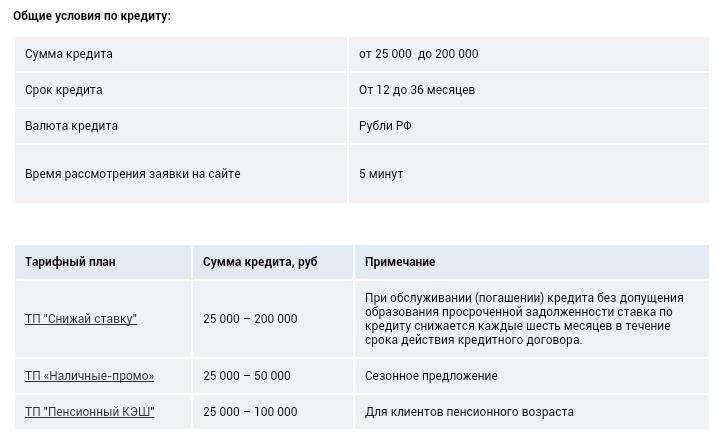 Микрозаймы в Украине, без звонков!