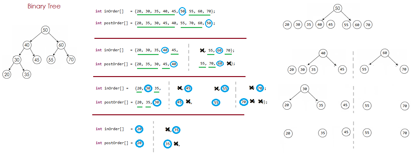 Binary tree traversal algorithm