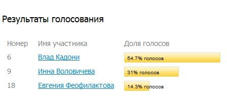 Победитель Человек года 2011. Результаты голосования