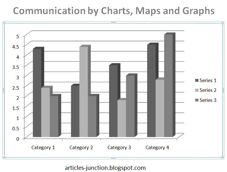 Communication by charts, maps and graphs