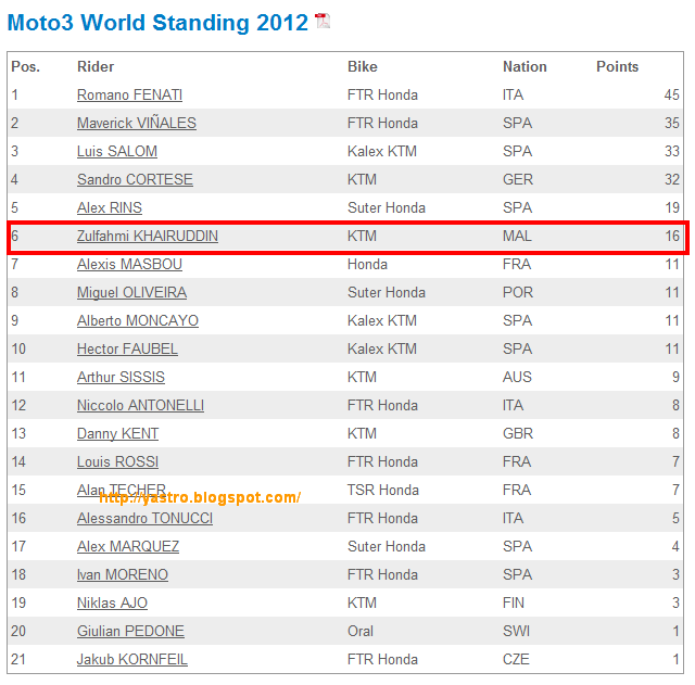 Moto3 World Standing 2012