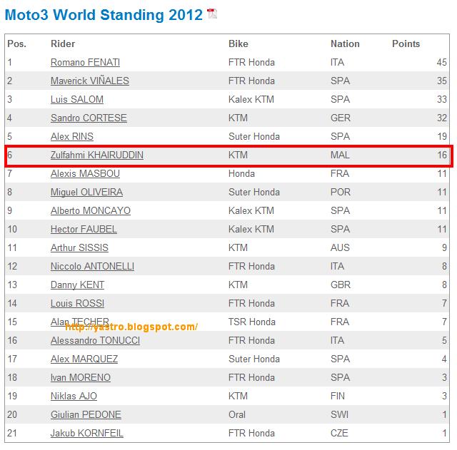 Moto3 World Standing 2012